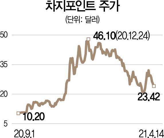 [글로벌핫스톡] 차지포인트, 매출 연 58% 성장…전기차 충전 '대장주' 부각