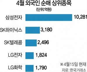 돌아온 외국인…코스피 장중 3,200 다시 돌파