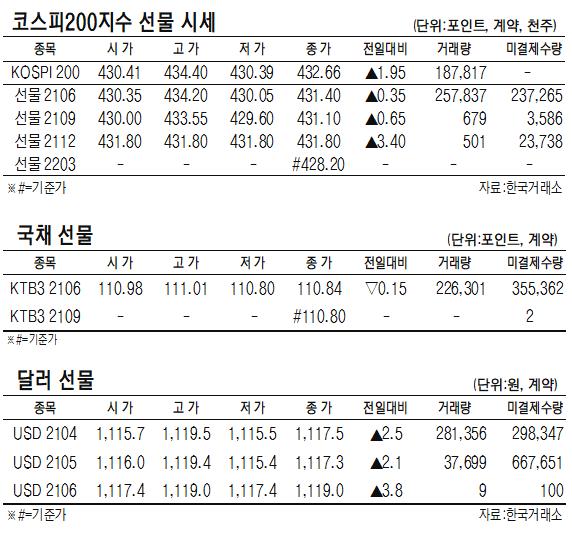 [표]코스피200지수·국채·달러 선물 시세(4월 15일)