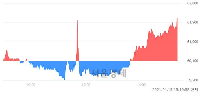 <코>휴온스, 3.33% 오르며 체결강도 강세 지속(130%)