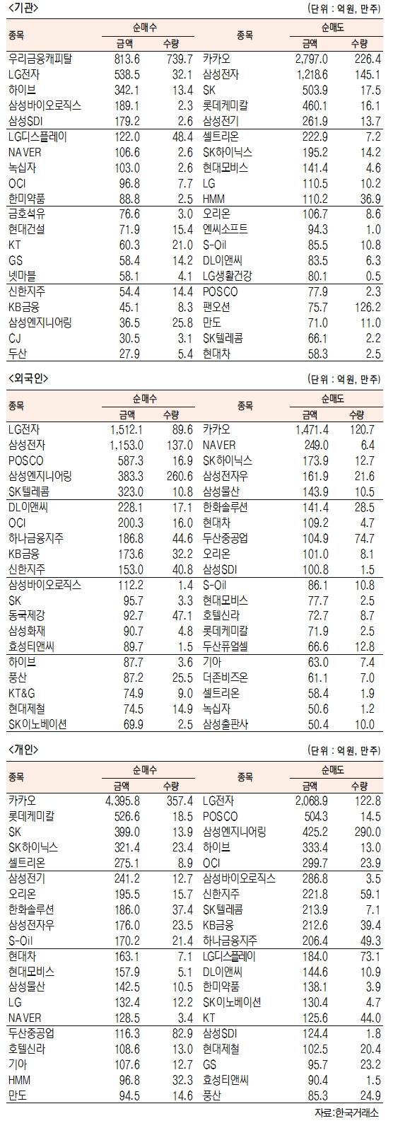 [표]유가증권 기관·외국인·개인 순매수·도 상위종목(4월 15일-최종치)