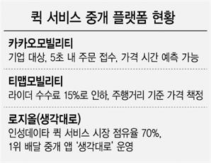 틈새시장 '퀵서비스 플랫폼 전쟁' 막 오른다