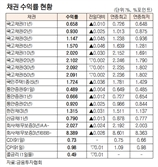 [표]채권 수익률 현황(4월 15일)
