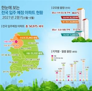 2분기 서울 아파트 입주물량 6,560가구 '반토막'