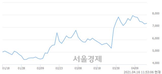 <코>캐리소프트, 전일 대비 7.57% 상승.. 일일회전율은 6.04% 기록