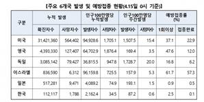 [속보] 韓 인구 100만명 당 예방접종율 2.5%…일본은 0.9%