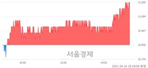 <유>KSS해운, 3.23% 오르며 체결강도 강세 지속(258%)