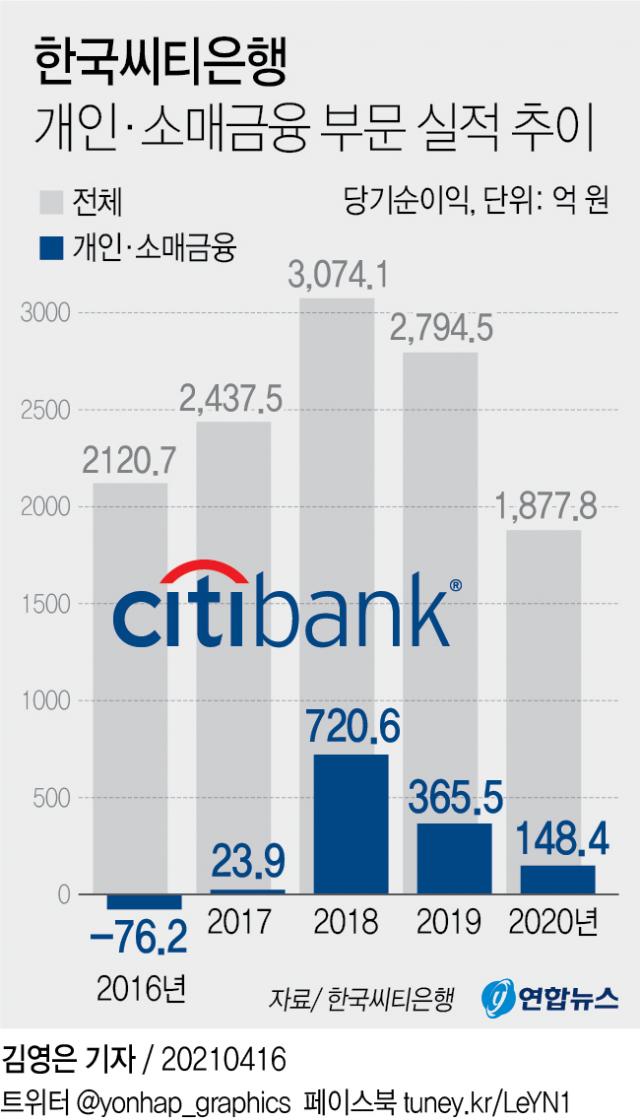 한국씨티은행, 소매금융 철수하면 누가 가져가나?