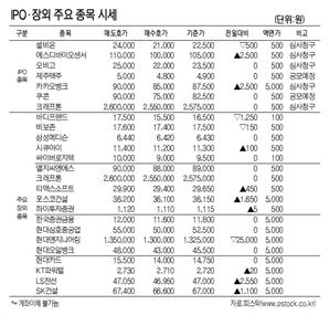 [표]IPO장외 주요 종목 시세(4월 16일)