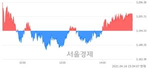 [마감 시황] 개인 매수 우위.. 코스피 3198.62(▲4.29, +0.13%) 상승 마감