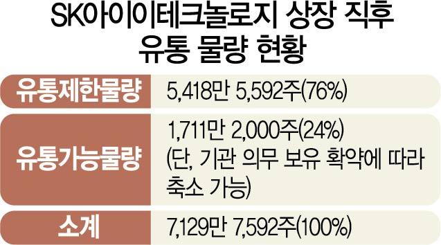 [시그널] 품절주된 SK IET…공모흥행·투자금 회수 '두 토끼' 잡는다