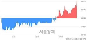<유>삼성공조, 4.59% 오르며 체결강도 강세 지속(124%)