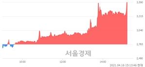 <코>엠에프엠코리아, 상한가 진입.. +29.84% ↑
