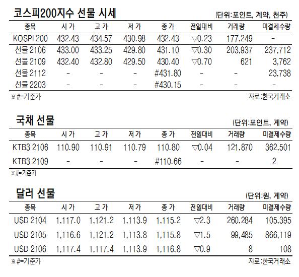 [표]코스피200지수·국채·달러 선물 시세(4월 16일)