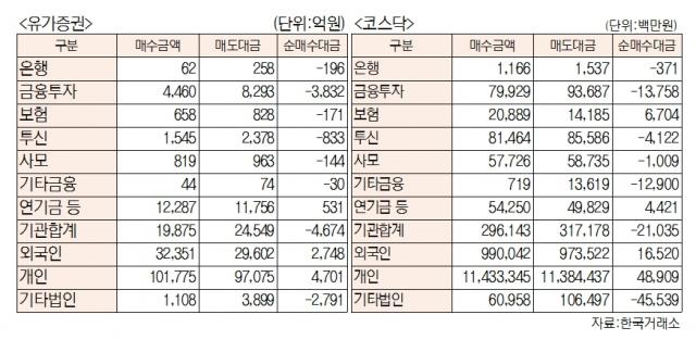 [표]유가증권 코스닥 투자주체별 매매동향(4월 16일-최종치)