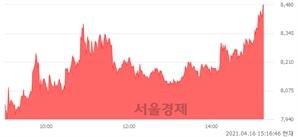 <코>한국비엔씨, 전일 대비 7.07% 상승.. 일일회전율은 18.17% 기록