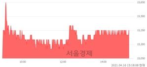 <유>남광토건, 3.02% 오르며 체결강도 강세 지속(108%)