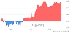 <코>아이엠이연이, 3.77% 오르며 체결강도 강세 지속(239%)