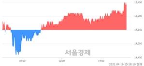 <유>그린케미칼, 3.01% 오르며 체결강도 강세 지속(115%)