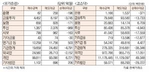 [표]유가증권 코스닥 투자주체별 매매동향(4월 16일)