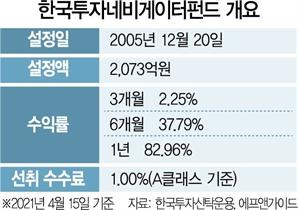 [펀드줌인] 한국투자네비게이터펀드' '퀄리티 성장주' 집중투자…1년 수익률 83%
