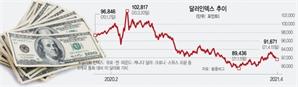 [글로벌 What] '달러 제국' 흔들?…두터운 수요·美경제 빠른 회복에 위상 견고
