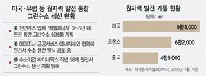 """""""원자력 활용한 수소 대량생산 필요…풍력·태양광보다 66% 저렴"""""""