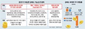돌아오는 공매도, SK이노베이션·아모레퍼시픽 노리나