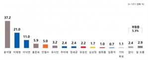 차기 대선 '투톱' 독주…윤석열 37.2% vs 이재명 21%