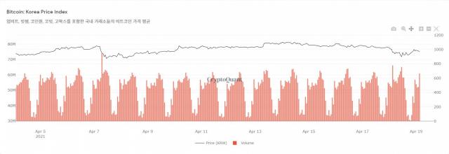 [노윤주의 비트레이더]BTC 7,000만 원대로 후퇴…투자 열기는 여전히 뜨거워