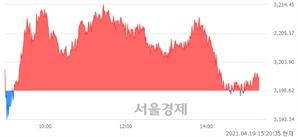 오후 3:20 현재 코스피는 46:54으로 매수우위, 매도강세 업종은 의료정밀업(0.26%↓)