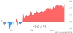 <코>수성이노베이션, 4.83% 오르며 체결강도 강세 지속(131%)