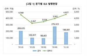ELS 1분기 발행액 18.8조...전년比 10.3% 감소
