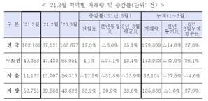 서울 3월 주택 1만1,122건 거래…31.8% ↓