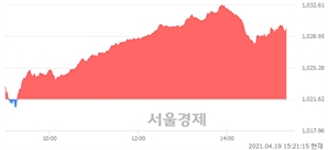 오후 3:20 현재 코스닥은 46:54으로 매수우위, 매도강세 업종은 정보기기업(0.20%↓)