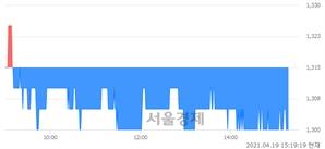 <유>티웨이홀딩스, 매도잔량 565% 급증