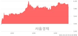 <코>오상자이엘, 4.97% 오르며 체결강도 강세 지속(197%)