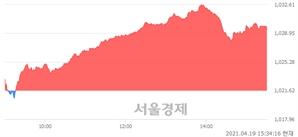 [마감 시황]  외국인과 기관의 동반 매수세.. 코스닥 1029.46(▲7.84, +0.77%) 상승 마감