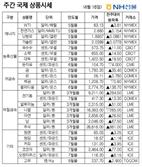 [NH선물/주간 국제상품시황]弱달러·인플레 징후에...금값 강세 마감
