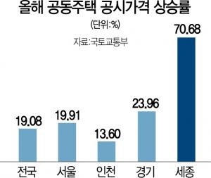 공시가 뛰자 증여 광풍…인천 역대 최대, 강남 6배·세종 2배 폭증