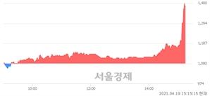 <코>서울리거, 상한가 진입.. +29.63% ↑