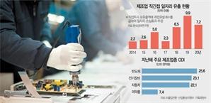 규제 피해 제조업 '엑소더스'...文정부서 일자리 24만개 해외 유출