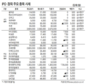 [표]IPO장외 주요 종목 시세(4월 19일)