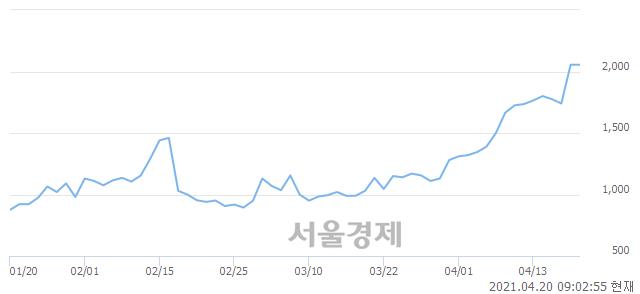 <코>아이엠, 장중 신고가 돌파.. 2,085→2,095(▲10)