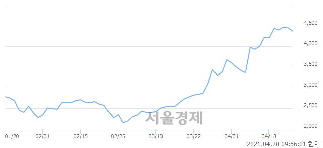 <코>케이맥, 매도잔량 508% 급증
