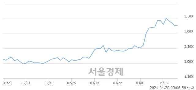 <코>보성파워텍, 매도잔량 560% 급증