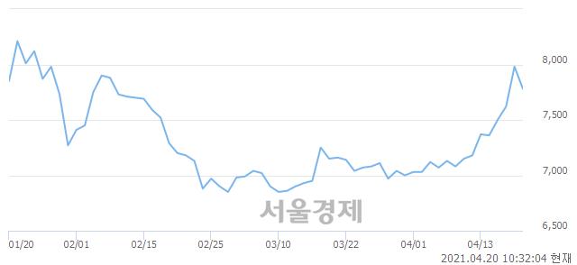 <코>대유에이피, 매도잔량 339% 급증