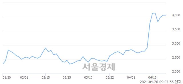 <코>우리조명, 매도잔량 445% 급증