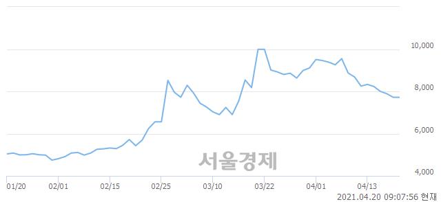<코>케이씨티, 매수잔량 329% 급증