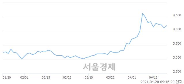 <유>유안타증권, 전일 대비 7.30% 상승.. 일일회전율은 0.81% 기록